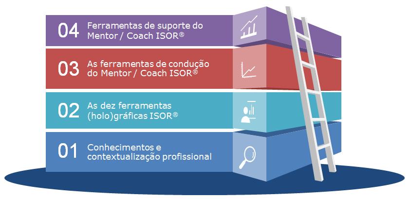 temarios holos bazeggio coach - Formação em coaching em Brasília 2019 -