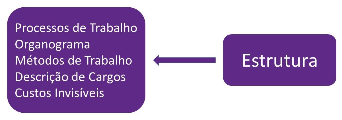 Dimensoes do resultado 3 - Consultoria