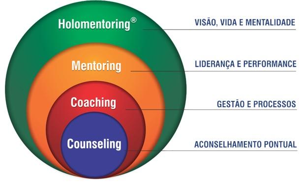 coaching bazeggio - Formação em coaching Curitiba 2019 -