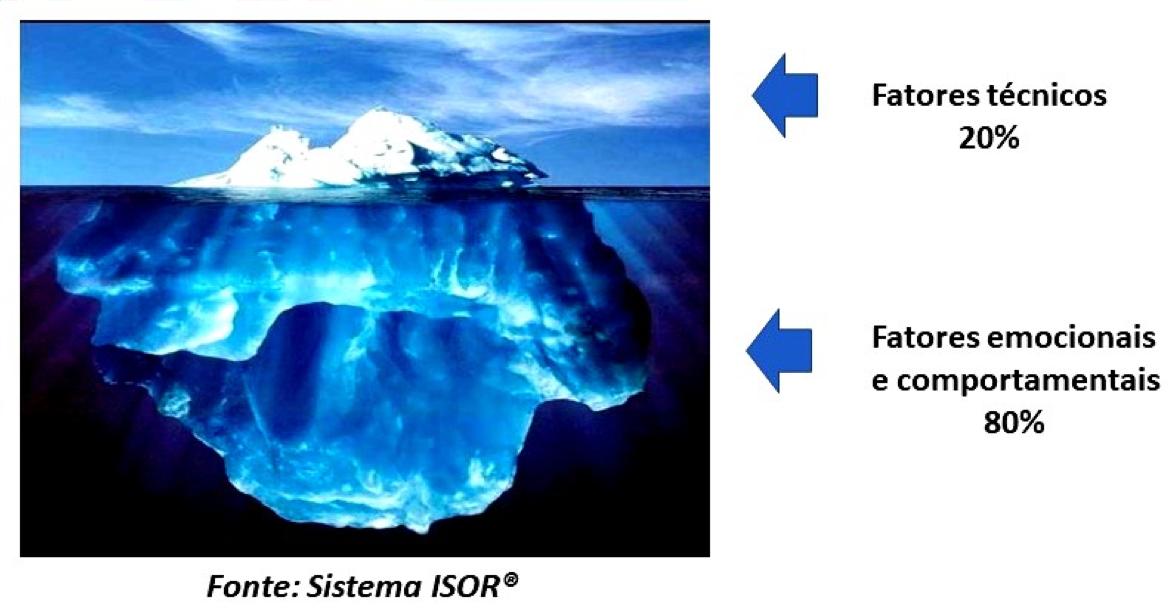 Iceber Isor - 5 Ações para lidar com as emoções nas organizações - gestao-de-pessoas, coaching-mentoring, blog