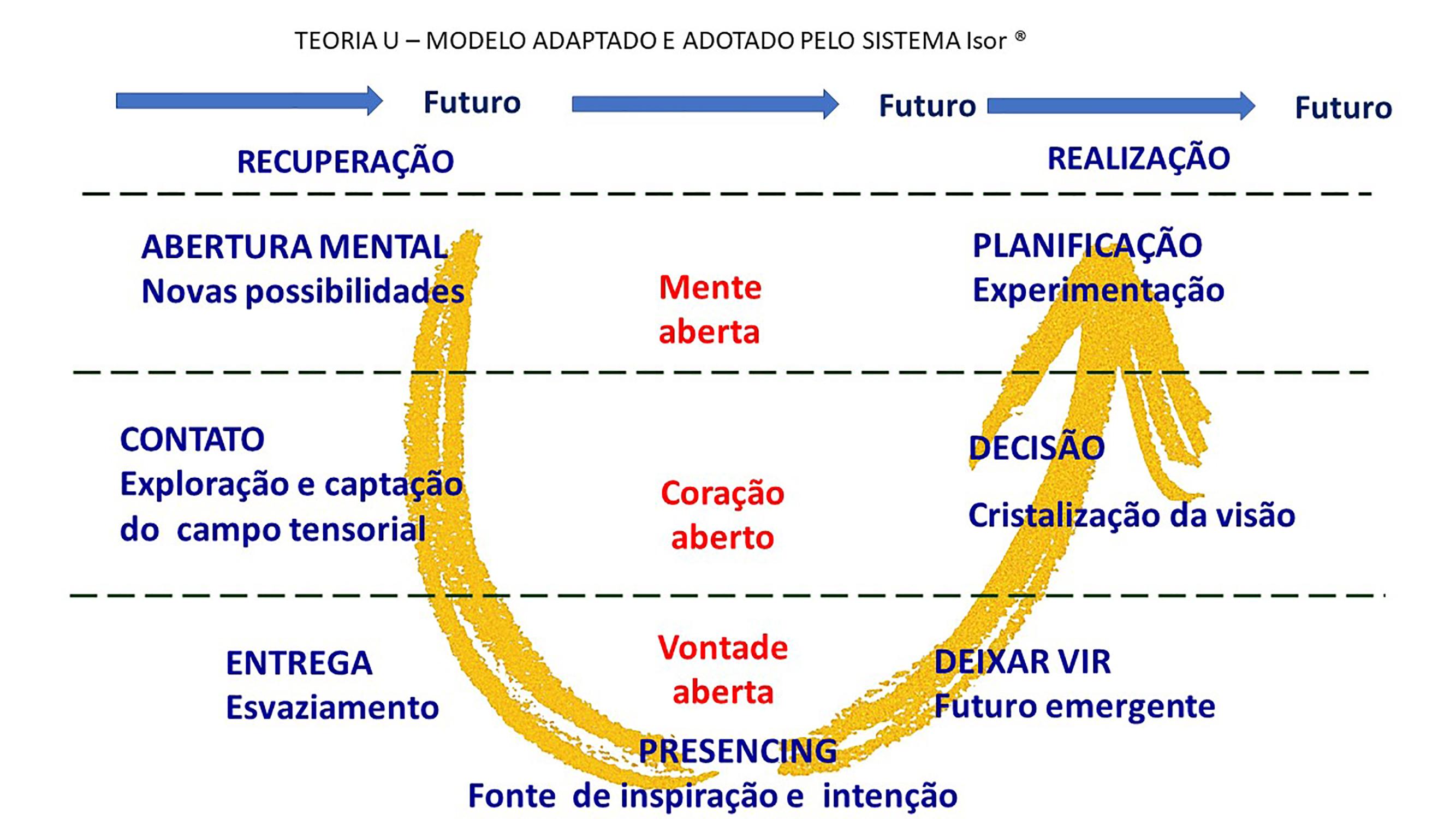 01 Imagem U alta resolucao 1 1 - Inteligência Coletiva com uso da Teoria U - servicos, historico, fatos, consultoria, blog
