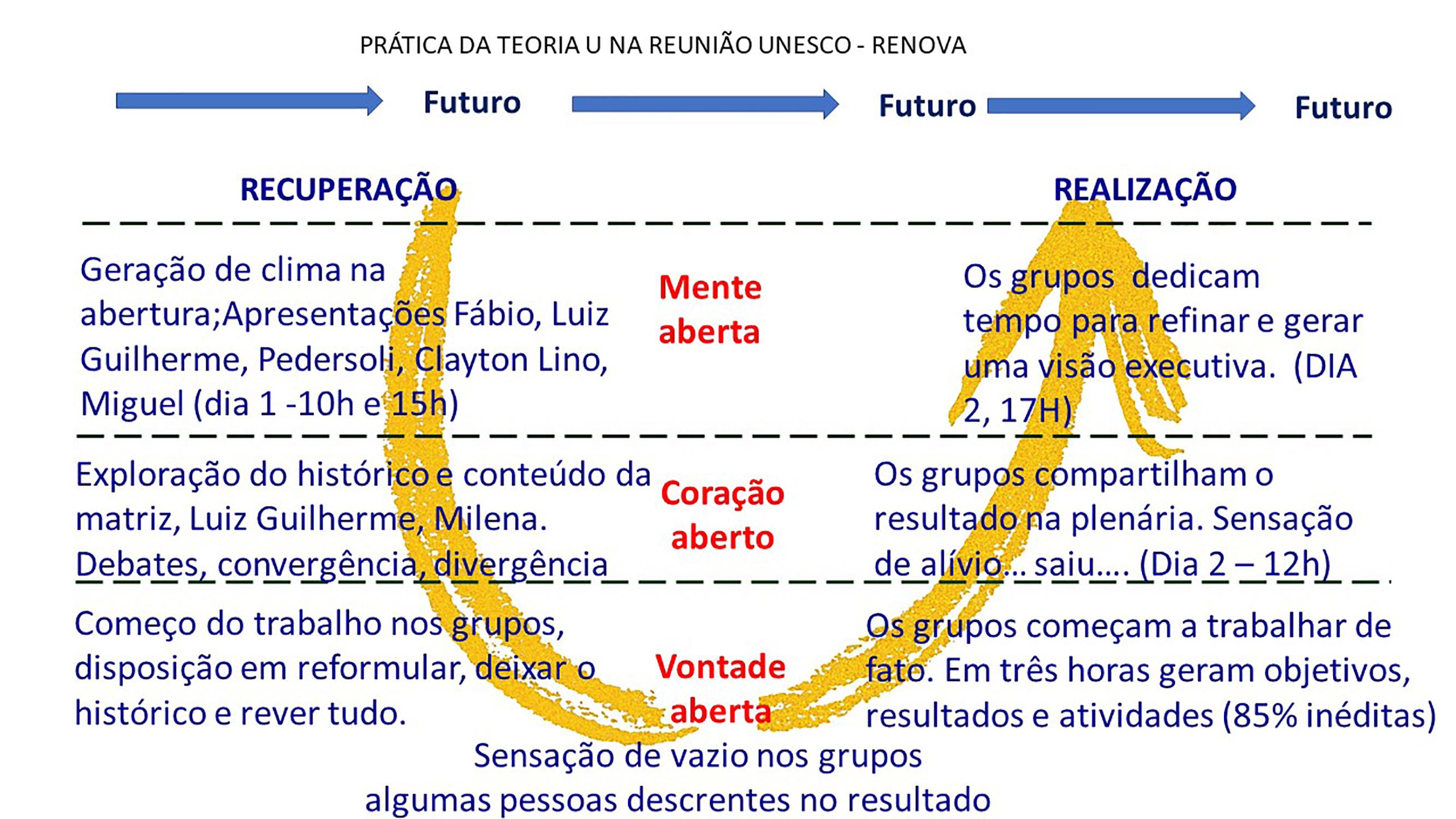 02 Imagem U alta resolucao  - Inteligência Coletiva com uso da Teoria U - servicos, historico, fatos, consultoria, blog