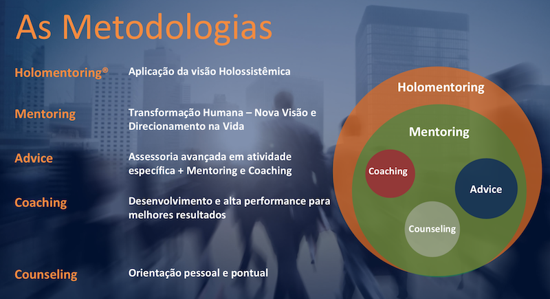 metodologias ISOR formação em coaching Brasília - Formação em coaching em Brasília 2018 -